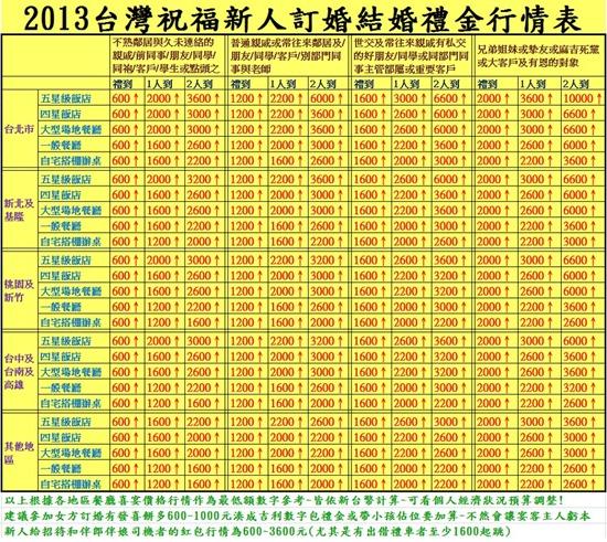 台灣結婚、入厝、開幕、祝壽紅包禮金行情計算 App (Android) 2d5e848eaa28