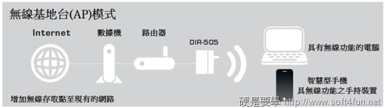 [開箱] 專為旅遊、外出設計的無線網路分享器 - D-Link DIR-505 (雲旅機) ap_mode