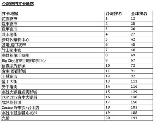 [統計] 2013 年 Facebook 全球熱門打卡地點,台南花園夜市勇奪第12名 c57975eb3a9e