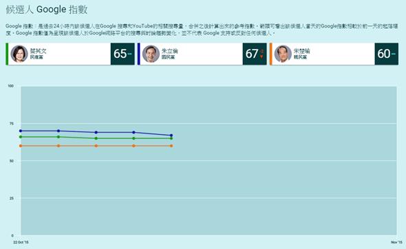 Google 2016總統大選網站正式上線 taiwan2016-2
