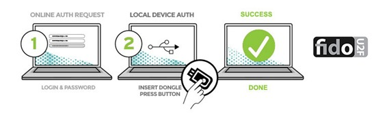 Google 為何推出比手機驗證碼更安全的安全金鑰(兩步驟驗證功能之一) FIDOStepsmidnight