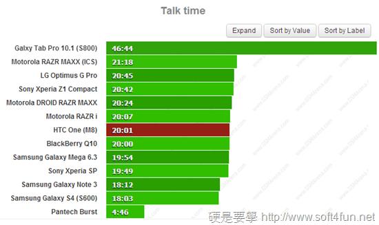 HTC One(M8) vs New HTC One 及各廠手機電池續航力 PK htc-one-m8-