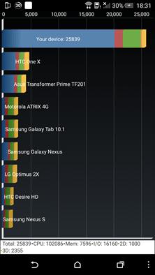 台灣首發 HTC One M9 效能跑分實測出爐,繪圖效能破表! Screenshot_20150321183120