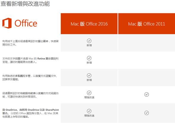 Mac 版 Office 2016 新功能比較,Office 365 訂戶今起可使用 office