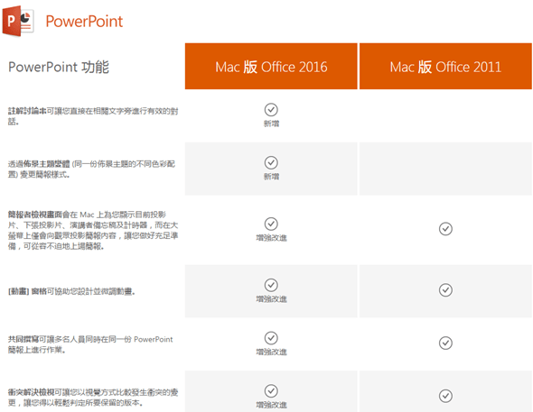 Mac 版 Office 2016 新功能比較,Office 365 訂戶今起可使用 powerpoint