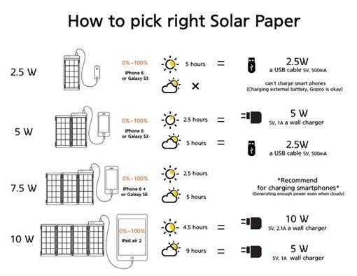 [科技新視野]Solar Paper世上最輕薄的太陽能手機充電板,只要有光就能充電! ff23a0ca2f27a9becf3d7df7acbf7401_original