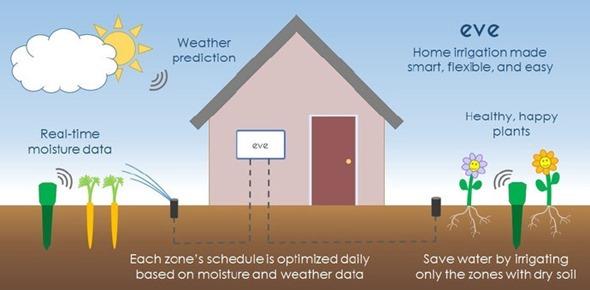 Eve 智慧灌溉系統:即時讀取溫度和濕度資料 clip_image002