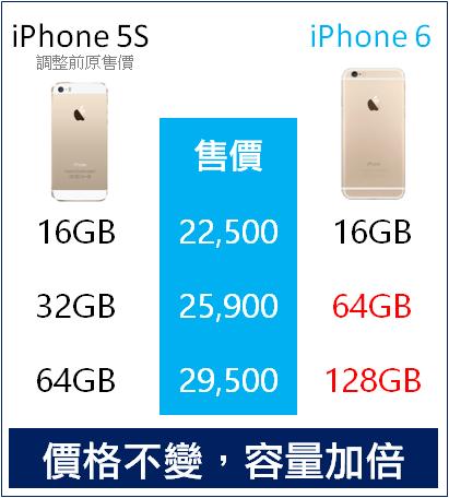 解密消失的 iPhone 6 32GB,教你如何選購 iPhone 6 iphone-6--5S-