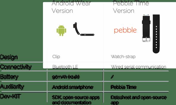 [科技新視野] Aria手勢控制器: 你也能跟東尼史塔克一樣彈指遙控任何物品 ariaspec