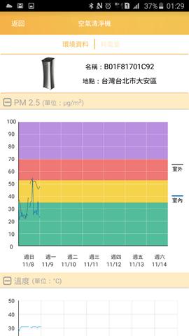[評測] 6道過濾給家人潔淨空氣:小腰機智慧空氣清淨機 Screenshot_2015-11-09-01-29-34