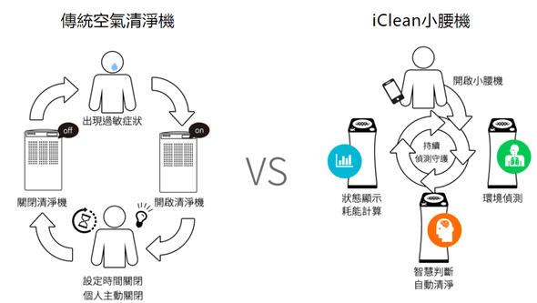 [評測] 6道過濾給家人潔淨空氣:小腰機智慧空氣清淨機 image_4