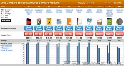2013防毒軟體排名