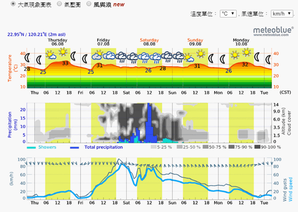 Windytv動態天氣圖,各種天氣、洋流資訊一看就懂 windyty08