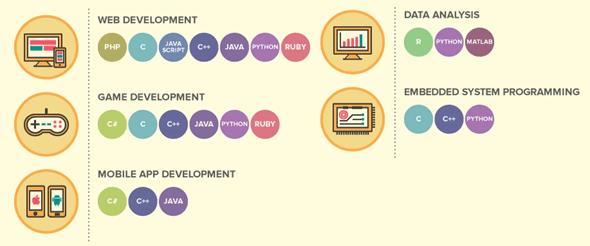 你的第一個程式語言怎麼選? 這邊告訴你 image_3