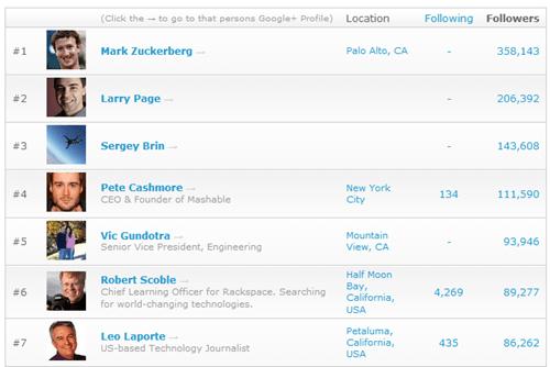 2 款 Google+ 分析統計工具,記錄你的追蹤者變化 Google07