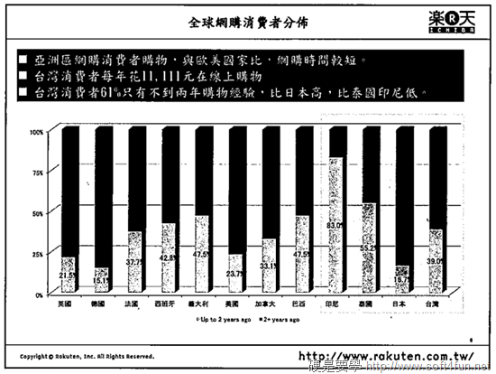 [活動] 「樂天行動及社群商務趨勢沙龍」 活動分享 (一) ec