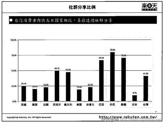 [活動] 「樂天行動及社群商務趨勢沙龍」 活動分享 (一) ec4