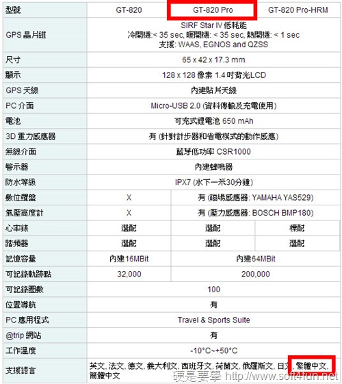 [開箱評測] GT-820 Pro 單車 GPS 旅遊紀錄器 clip_image0014