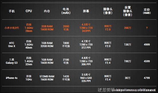 小米2_compare