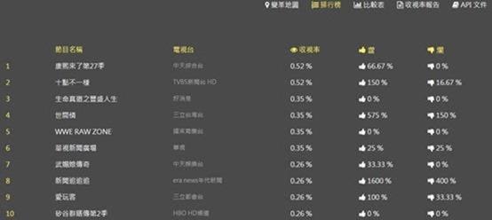 OVO 電視盒:台灣設計研發,結合第四台數與網路電視的超強智慧電視盒 clip_image041