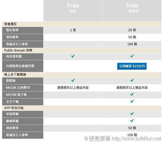 MUZIK ONLINE 推出免費收聽 並提供新加值服務「全古典」 member_comparison
