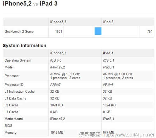 iPhone 5 VS iPhone 4S 效能跑分 PK,iPhone 5 完勝! iphone-5-pk-iPad-3_thumb