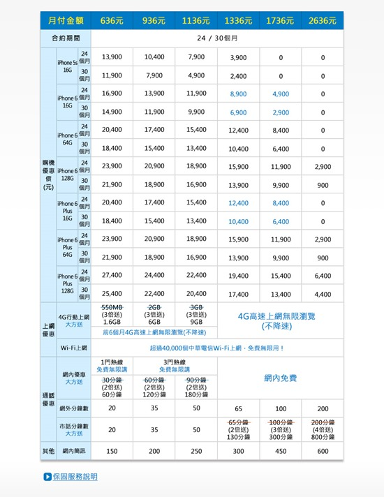 [iPhone 6 預約懶人包] 中華電信、遠傳、台哥大、台灣之星陸續公佈資費方案 -iphone-6-