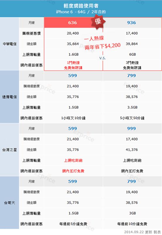 iPhone 6 資費方案怎麼選?針對3種行動上網使用者的攻略分析 選對價差達$15,000! image
