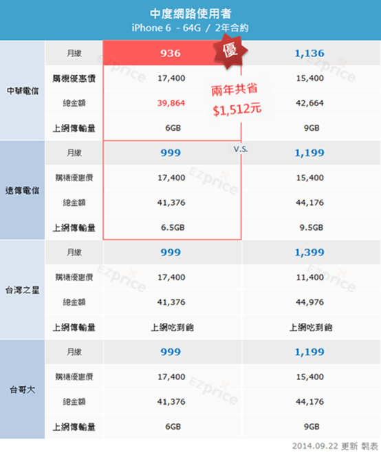 iPhone 6 資費方案怎麼選?針對3種行動上網使用者的攻略分析 選對價差達$15,000! image_3