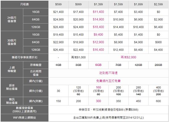 [iPhone 6 預約懶人包] 中華電信、遠傳、台哥大、台灣之星陸續公佈資費方案 iphone6plus
