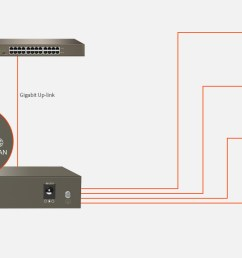 if vlan mode is enabled port 1 4 will be isolated respectively but can communicate with the port 5 hardware dip switch to isolate ports to prevent  [ 1158 x 700 Pixel ]