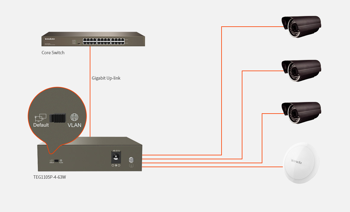 hight resolution of if vlan mode is enabled port 1 4 will be isolated respectively but can communicate with the port 5 hardware dip switch to isolate ports to prevent