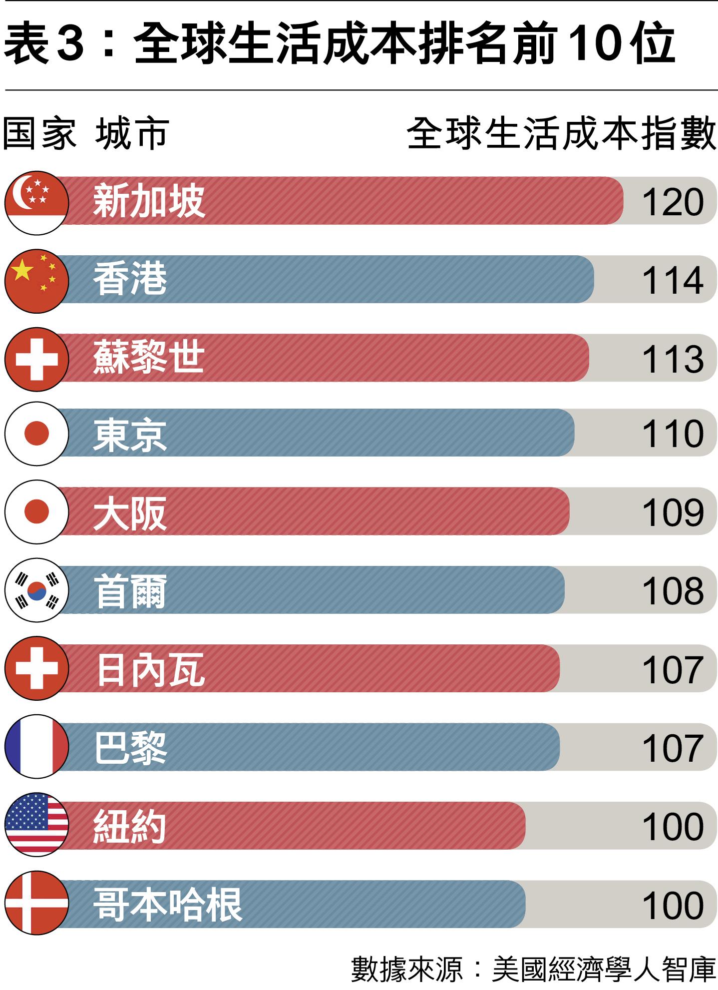 陸港臺青年世代的「貧困危機」-多維cn期刊-多維新聞網