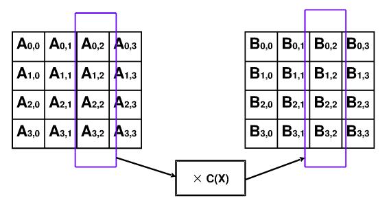 AES加密算法(C++實現.附源碼) - xelz - 博客園