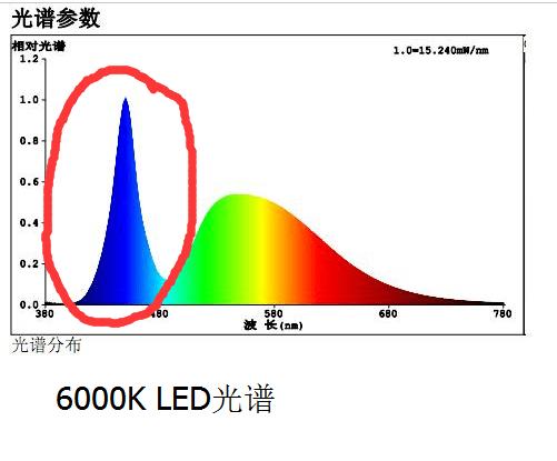LED 燈真的影響視力嗎? - 知乎