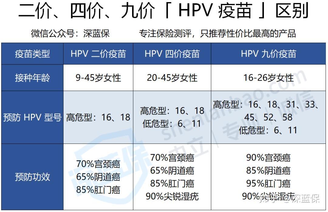 24歲。人乳頭瘤病毒(HPV)疫苗打九價更好還是二價? - 知乎