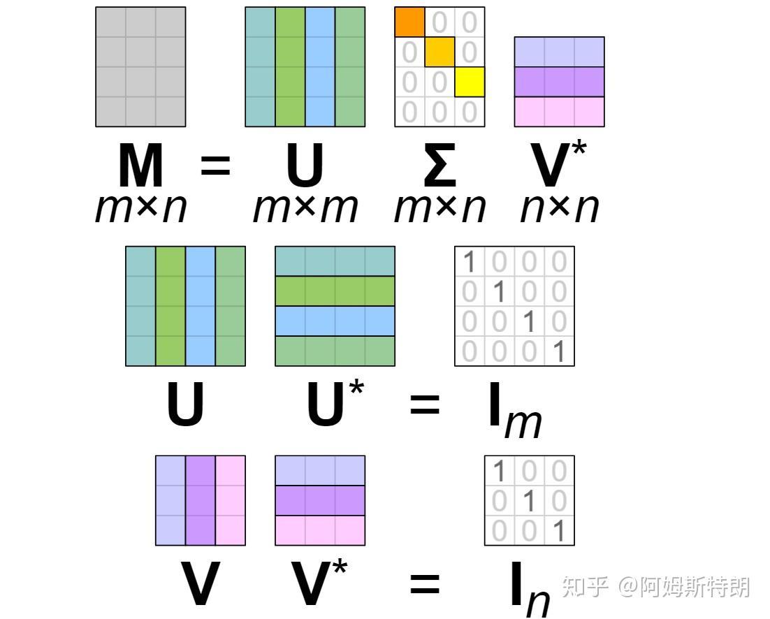 矩陣分析(二):從特征值到奇異值 - 知乎