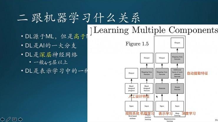 """如何評價深度學習領域圣經""""花書""""Deep Learning的中文版? - 知乎"""