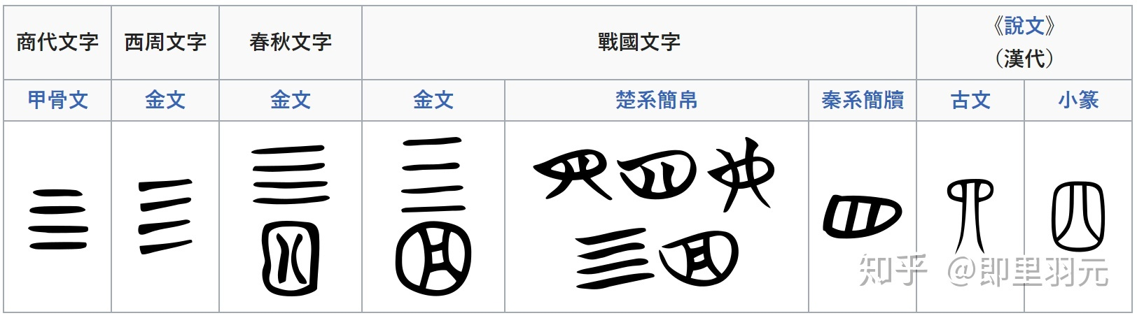 有哪些古字或本字是比現在的規范字更簡單的? - 知乎