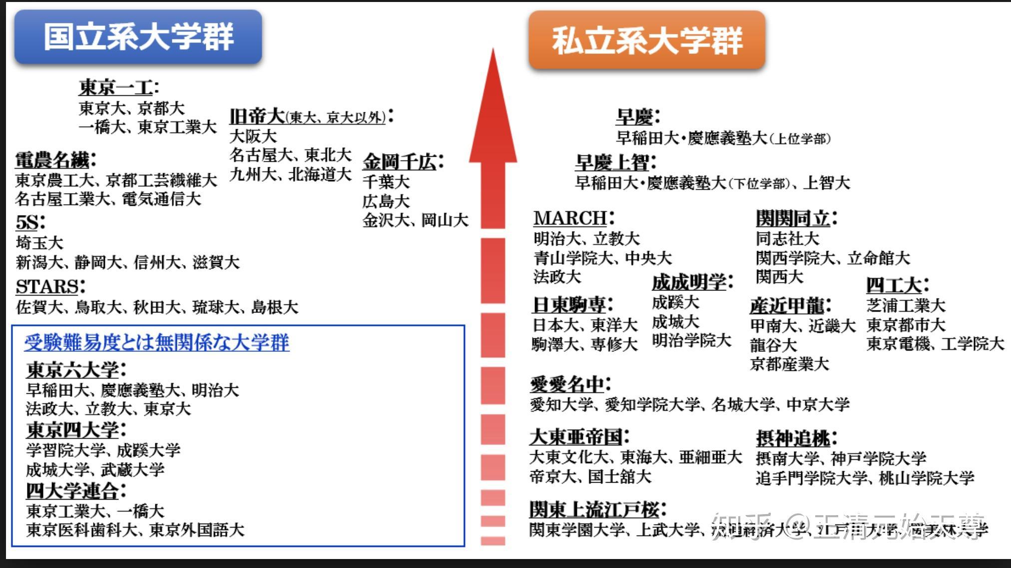 日本東海大學為何世界排名那么高?值得去讀嗎? - 知乎