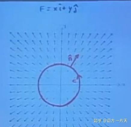 如何透彻理解多重积分、格林公式、曲线积分等内容而不是只会套用计算公式做计算题? 53
