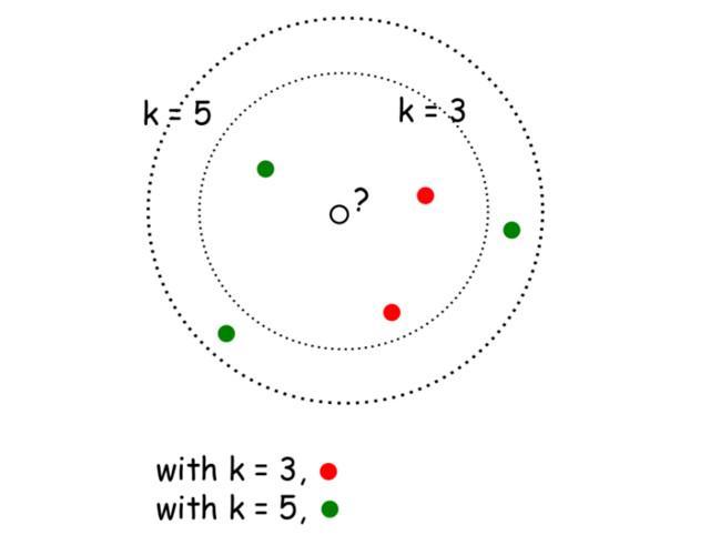 k-近鄰規則&算法 - 知乎