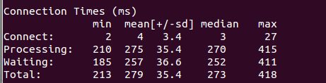nginx Ubuntu 运用ab进行服务器压力测试