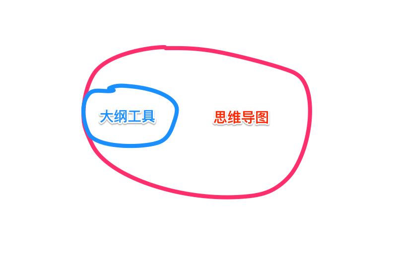 幕布和xmind等思維導圖軟件之間有什么區別? - 知乎
