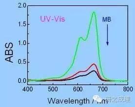 在紫外可見光譜中可獲得的主要信息是什么? - 知乎