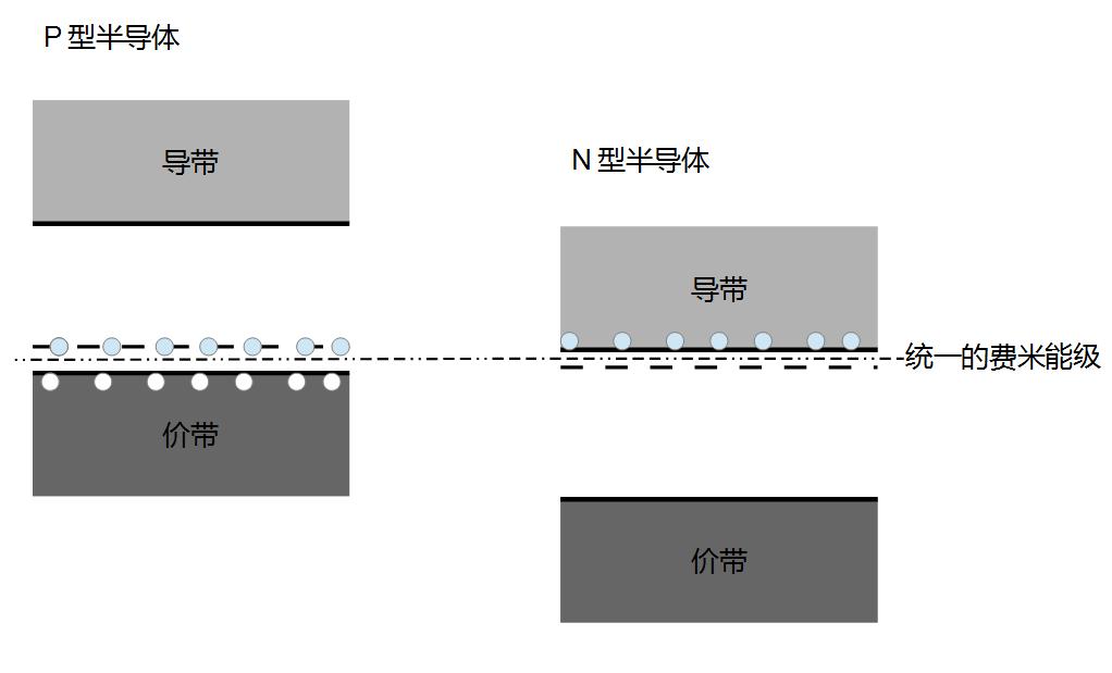 半導體 pn 結的原理 - IT閱讀
