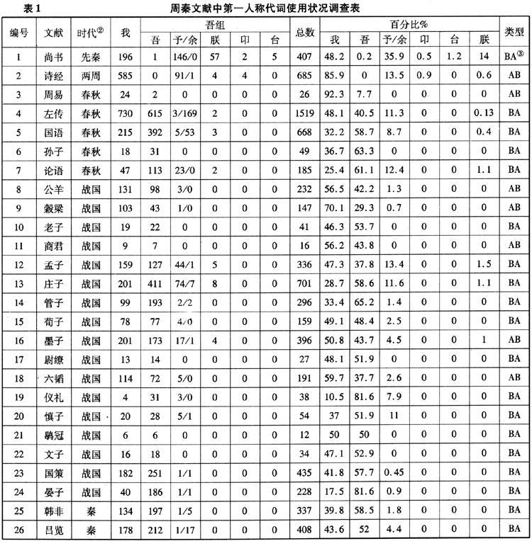 「我」是怎樣成為漢語的通行的第一人稱的? - 知乎