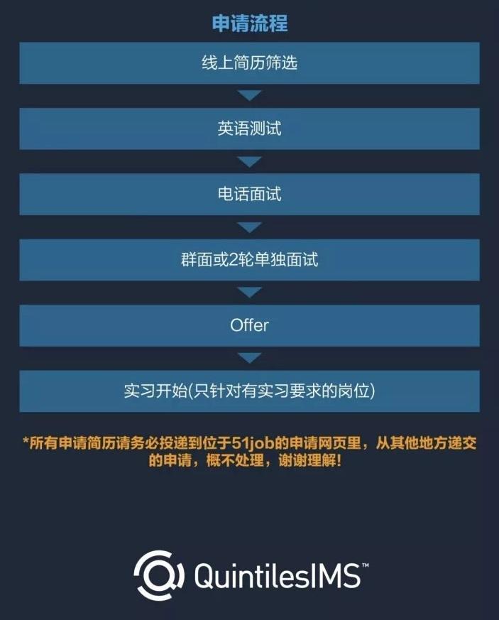 【招聘】QuintilesIMS 昆泰: CRA & 數據管理 - 知乎