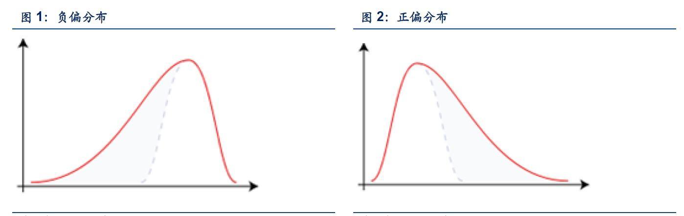 峰度系數和偏度系數在量化交易領域中的作用有哪些? - 知乎