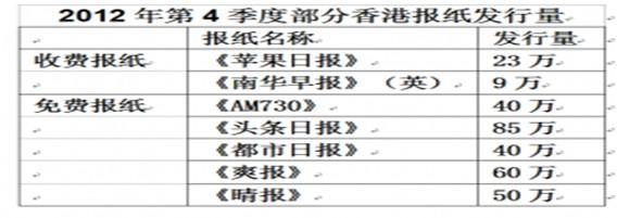 香港目前有什麼主流報紙?有哪些中立?或是否都有政治立場? - GetIt01